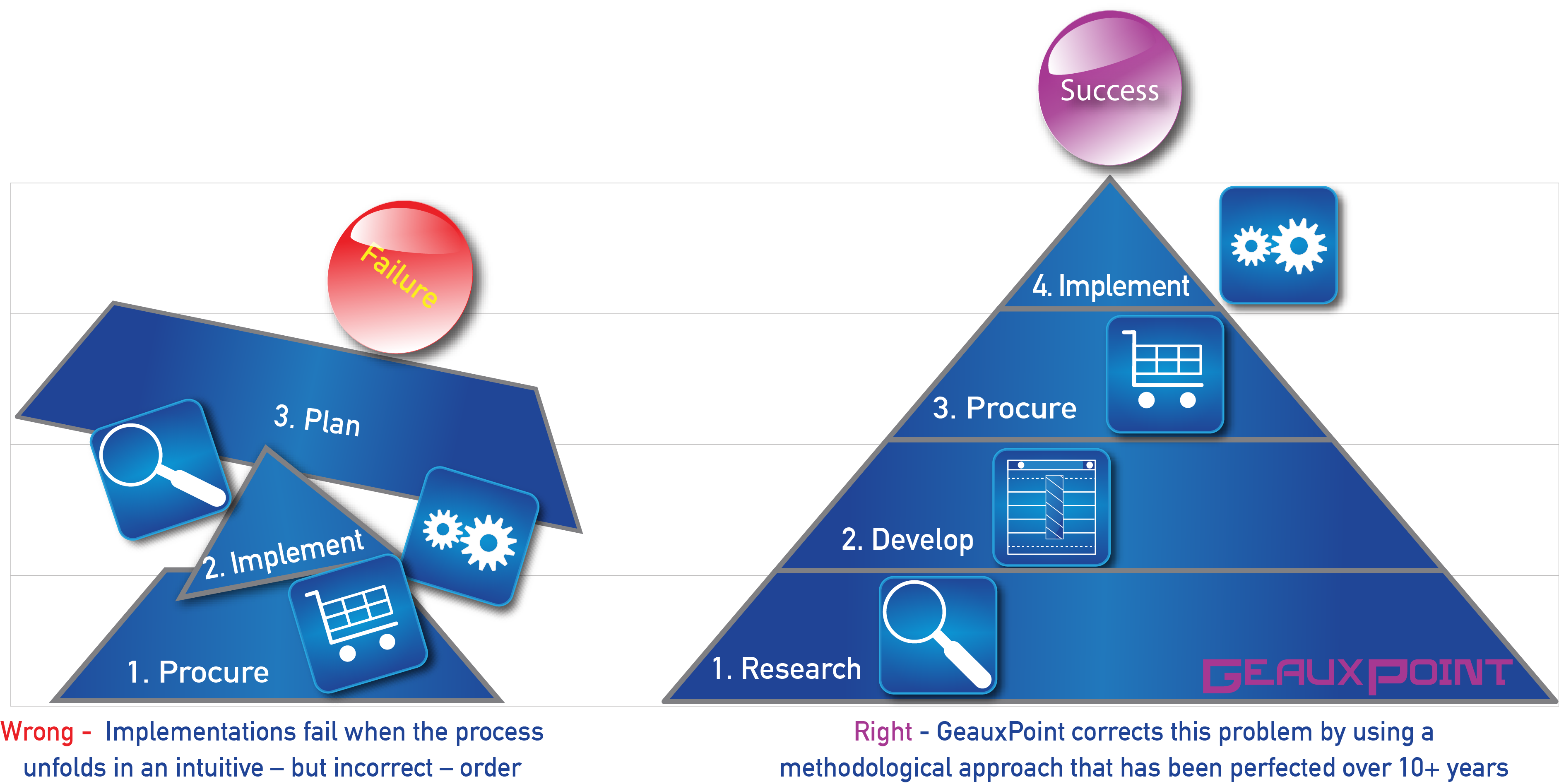 One crumbling triangle showing the steps of a failed Salesforce implementation next to another triangle showing the steps of a succesful Salesforce implementation